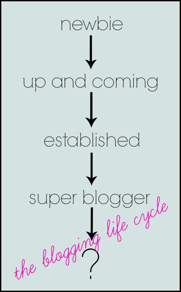 life-cycle-blog