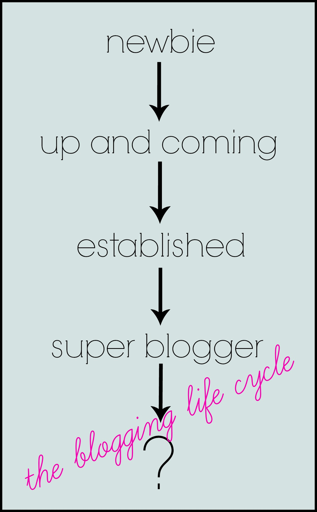 Are you a newbie or a superblogger